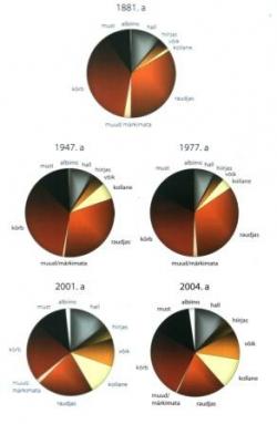 Diagrammid EHKÜ värvuste plakatilt